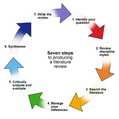 How to do a literature review: Citation tracing, concept