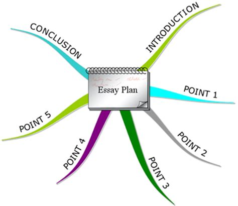 How to make literature review map